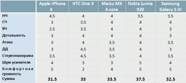 Galaxy S3 vs iPhone 4 vs HTC One X vs Nokia Lumia 920 vs Meizu MX 4-core: проверка на звук