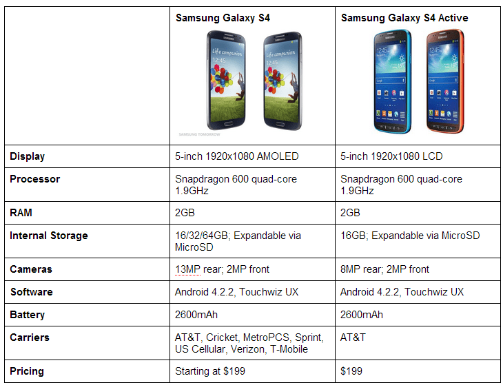 product analysis samsung galaxy s4 essay Samsung galaxy s4 marketing plan abstract this paper contains a full marketing plan for the samsung galaxy s4 model smart phone within the south african market the paper describes the product and the current marketing situation including a swot analysis.