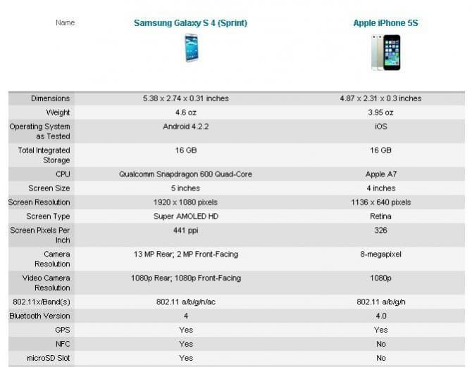 Битва гигантов: Galaxy S4 vs iPhone 5S