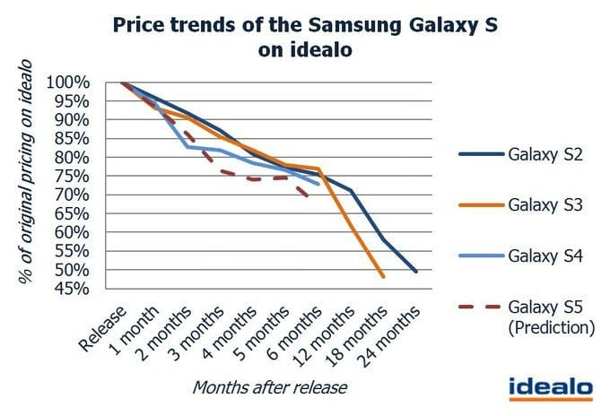 http://galaxy-droid.ru/uploads/posts/2014-02/1392232483_price-trends-of-the-samsung-galaxy-s-on-idealo.jpg