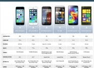 Сравнение Samsung Galaxy S5 vs Apple iPhone 5S vs Motorola Moto X vs HTC One vs Nokia Lumia 1020