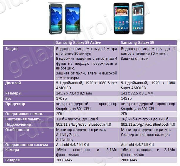 Samsung Galaxy S5 Active vs Galaxy S5: что купить?