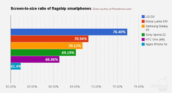 Сравниваем соотношение дисплеев LG G3 vs Samsung Galaxy S5 vs Sony Xperia Z2 vs HTC One (M8) vs iPhone 5s vs Lumia 930