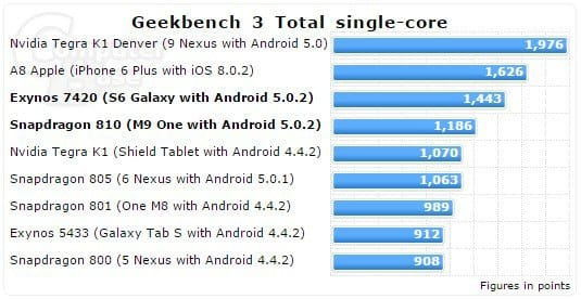 Сравнение Galaxy S6 vs HTC One M9 vs iPhone 6 в тестах Geekbench