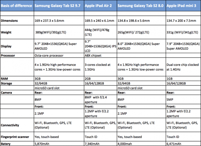 Сравнение характеристик Samsung Galaxy Tab S2 vs. iPad Air 2 vs. iPad mini 3